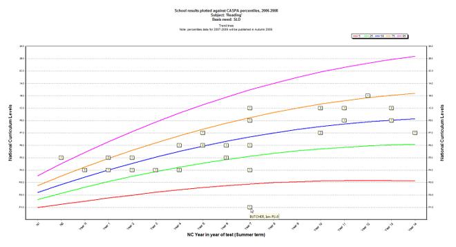 Report example: Percentile Graph - Caspa